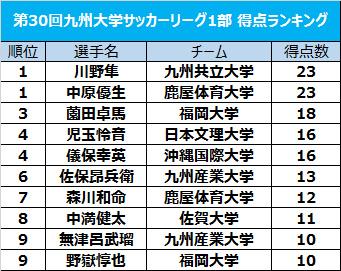 九州共立大FW川野隼と鹿屋体育大MF中原優生が得点王を獲得/九州大学リーグ1部