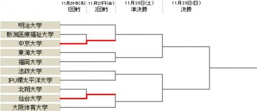 中京大が快勝で1回戦突破…仙台大は北翔大に勝利/アットホームカップ