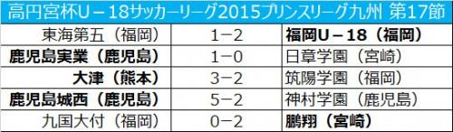 鹿児島城西が神村学園に勝利し、2位浮上/プリンスリーグ九州第17節