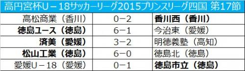 徳島市立が愛媛との上位対決を制し、得失点差で首位/プリンスリーグ四国第17節