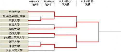 福岡大が明治大に快勝し決勝進出…法政大は仙台大とのPK戦を制す/アットホームカップ