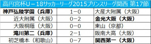 金光大阪が近大附属との上位対決に勝利/プリンスリーグ関西第17節