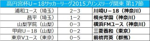 横浜FMが快勝で首位浮上…東京Vは前橋育英に大敗/プリンスリーグ関東17節