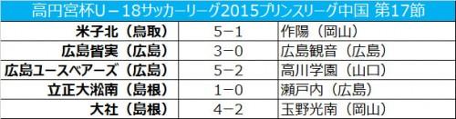 上位2チームがともに勝利するも、得失点差で米子北が首位/プリンスリーグ中国第17節