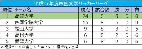 高知大が四国学院大に大勝し、全勝優勝を達成/四国大学リーグ