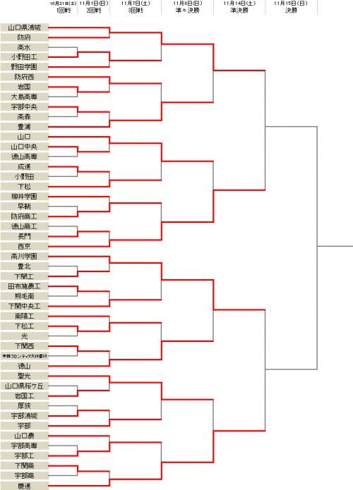 高川学園が徳山に大勝で準々決勝突破…鴻城は接戦を制す/選手権山口県予選