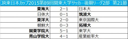 上位陣がそろって勝利し、3チームに1部昇格の可能性/関東大学2部第21節
