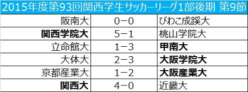 関西学院大が桃山学院大に快勝し、次節にも優勝が決定/関西学生リーグ後期第9節