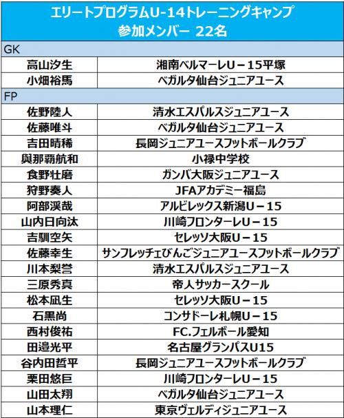 鹿児島キャンプに臨むU-14エリートプログラムメンバーに仙台ジュニアユースの佐藤唯斗ら22名選出