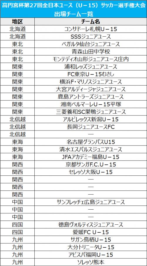 高円宮杯全日本ユースU-15、全国大会出場26チームが決定…残りは6枠