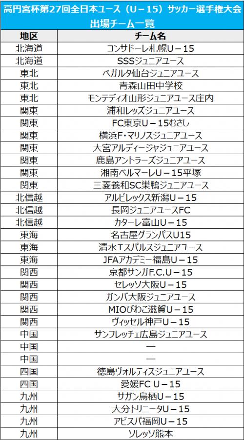 G大阪、MIOびわこ滋賀、神戸の全国出場が決定…残りは中国2枠/高円宮杯全日本ユースU-15