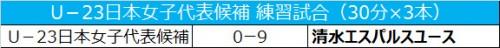 U-23日本女子代表候補、練習試合で清水ユースに9失点で大敗