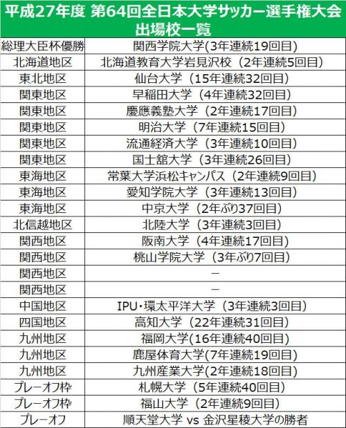 桃山学院大、九州産業大がインカレ出場権獲得…残りは関西2枠とPO1枠