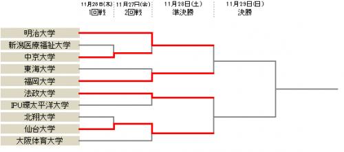 福岡大が加部未蘭の決勝弾で逆転勝利…明治大、法政大、仙台大が4強進出/アットホームカップ