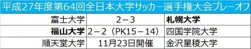 札幌大、福山大がプレーオフを制す…関東6位の順天堂大は金沢星稜大と対戦