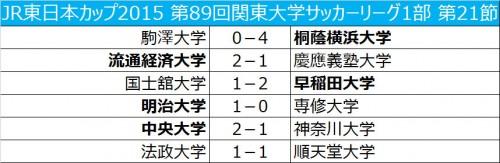 勝利した早稲田大と明治大に優勝の可能性…神奈川大は2部降格決定/関東大学リーグ1部第21節