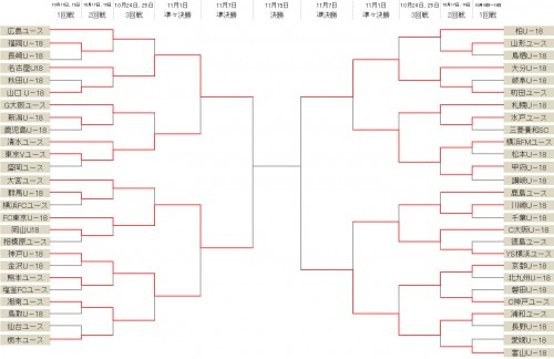 大分が横浜FMを下し、初のベスト4進出…浦和はC大阪に逆転勝利/Jユースカップ