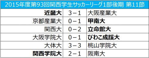 大阪学院大と大阪体育大がインカレ出場権を獲得、近畿大は自動降格圏を脱す/関西学生リーグ後期第11節