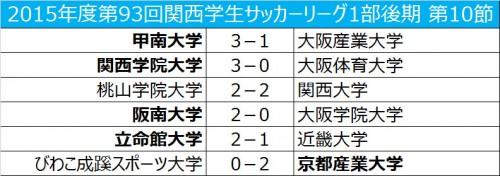 1試合を残して関西学院大の優勝が決定…3位の桃山学院大はインカレ出場を決める/関西学生リーグ後期第10節