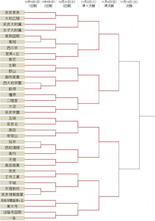 一条が7発快勝…香芝、五條、郡山がベスト4進出 /選手権奈良県予選