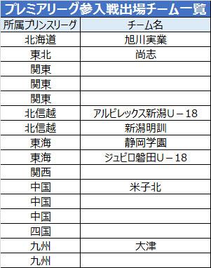 大津、米子北の出場が新たに決定…すでに磐田U-18ら8チームが決定/プレミア参入戦