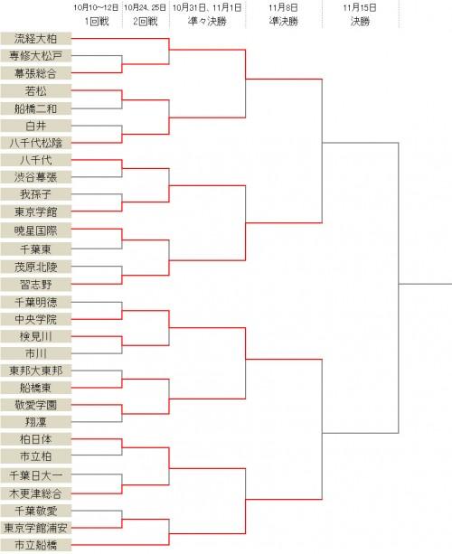 流経大柏、習志野、中央学院、市立船橋がベスト4に入る/選手権千葉県予選
