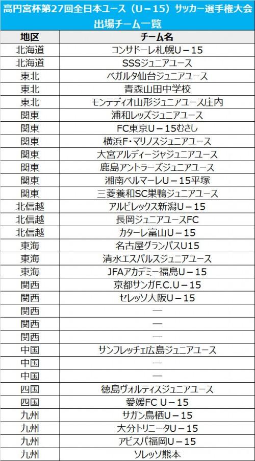 富山が全国の切符を手にする…残りは5枠/高円宮杯全日本ユースU-15