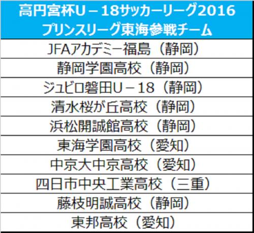 2016プリンスリーグ東海出場チームが決定…藤枝東、磐田東、帝京大可児は各県リーグに降格