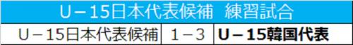 U-15日本代表候補、FW久保健英が得点するもU-15韓国代表に敗れる
