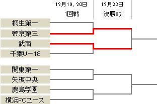 武南が千葉との打ち合いを制す…帝京第三が4発快勝で決勝進出/プリンスリーグ関東参入戦