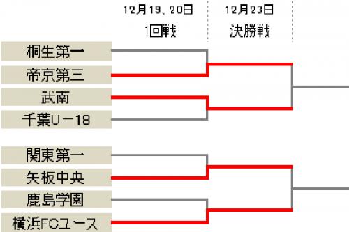 FW森本ヒマンの逆転弾で矢板中央が決勝進出…横浜FCユースは6発快勝/プリンスリーグ関東参入戦