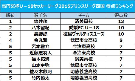 徳島MF長野諒が2得点を挙げ、2位タイに浮上/プリンスリーグ四国得点ランキング