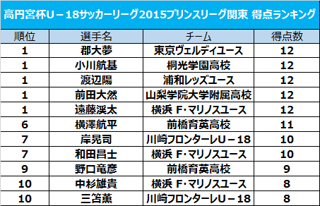 小川航基ら5人が12得点で並び、得点王を獲得/プリンスリーグ関東得点ランキング