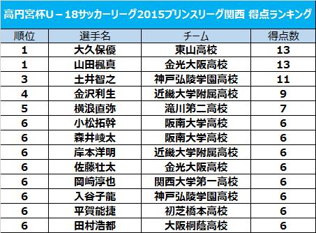 大久保優と山田楓真が13得点で得点王に輝く/プリンスリーグ関西得点ランキング