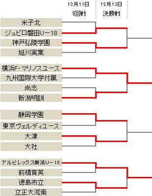 新潟が徳島市立に勝利…横浜FMは快勝でプレミア昇格を決める/プレミア参入戦