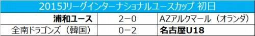 浦和が白星発進…名古屋は全南ドラゴンズに勝利/インターナショナルユースカップ