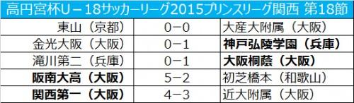 神戸弘陵学園が金光大阪との上位対決を制し、逆転優勝/プリンスリーグ関西第18節