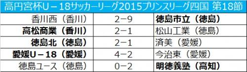 上位2チームが勝ち点で並ぶも、得失点差で徳島市立が優勝/プリンスリーグ四国第18節