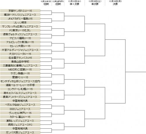 高円宮杯全日本ユースU-15の組み合わせが決定…久保建英擁するFC東京むさしは広島と激突