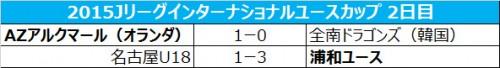 浦和が名古屋に勝利…AZアルクマールは接戦を制す/インターナショナルユースカップ