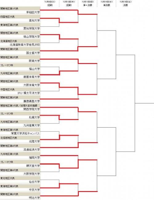 関西学院大が札幌大に競り勝つ…流経大は延長戦の末、北陸大に勝利/インカレ2回戦