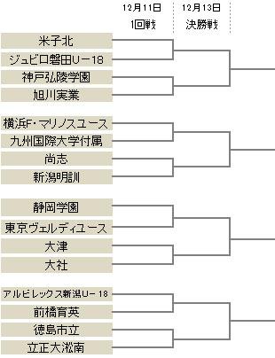 横浜FMvs九国大付や静岡学園vs東京Vなど…プレミア参入戦の組み合わせが決定