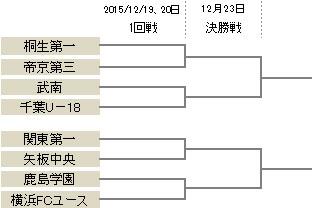 プリンスリーグ関東参入戦が19日から開催…8チームが2枠を争う