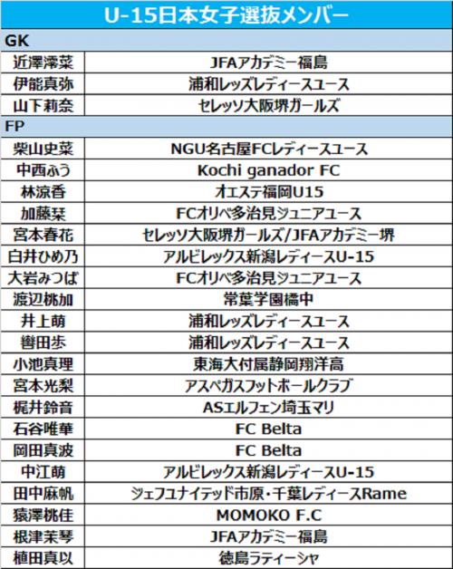 U-15日本女子選抜メンバー発表…12月4日よりトレーニングキャンプ開始