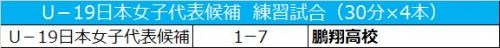 U-19日本女子代表候補、園田瑞貴が得点を挙げるも鵬翔に敗れる