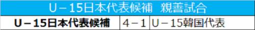 U-15日本代表候補がFW宮代大聖らのゴールでU-15韓国代表に4発大勝