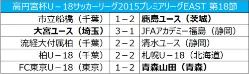 鹿島が平戸太貴と戸田拓海の得点で勝利、リーグ優勝を決める/プレミアEAST第18節