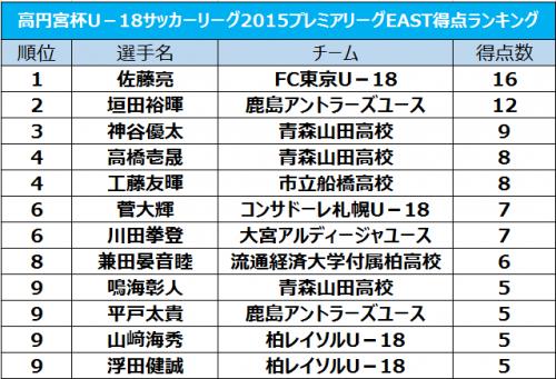 FC東京U-18の佐藤亮が得点王を獲得、最終節のゴールで今季16得点/プレミアリーグEAST得点ランキング