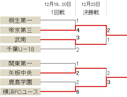 帝京第三が小山駿のゴールで勝利、横浜FCユースは矢板中央を破る/プリンスリーグ関東参入戦