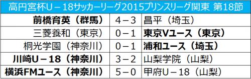横浜FMが優勝、前橋育英と東京Vもプレミア参入戦へ/プリンスリーグ関東第18節